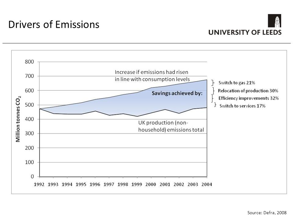 Drivers of Emissions Source: Defra, 2008