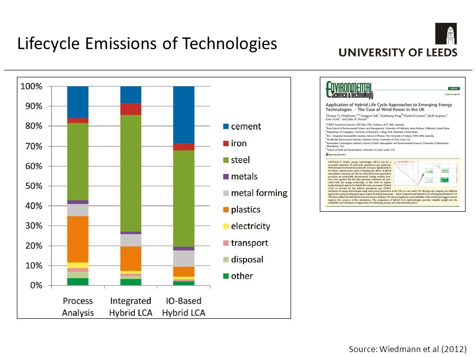 Lifecycle Emissions of Technologies Source: Wiedmann et al (2012)