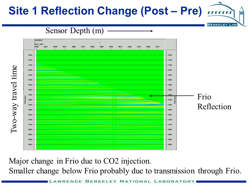 Site 1 Reflection Change (Post – Pre) Two-way travel time Frio Reflection Major change in Frio due to CO2 injection. Smaller change below Frio probabl
