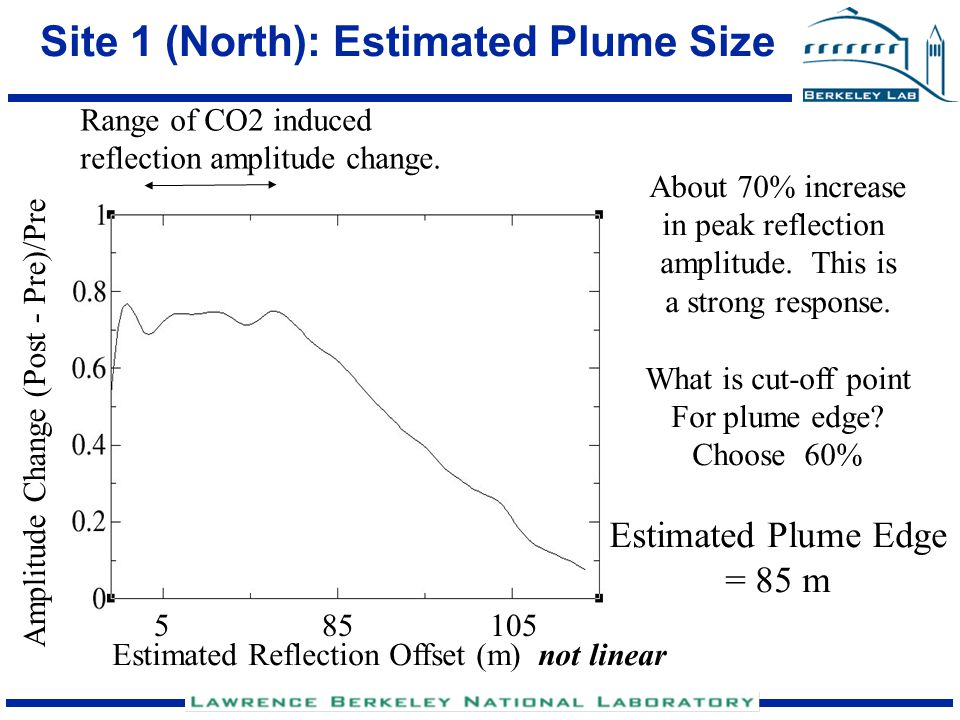 Site 1 (North): Estimated Plume Size Range of CO2 induced reflection amplitude change. Amplitude Change (Post - Pre)/Pre About 70% increase in peak re