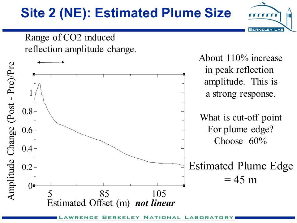 Site 2 (NE): Estimated Plume Size Range of CO2 induced reflection amplitude change. Amplitude Change (Post - Pre)/Pre About 110% increase in peak refl
