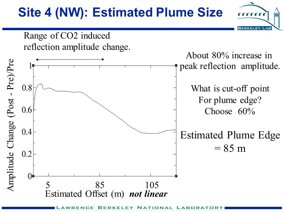 Site 4 (NW): Estimated Plume Size Range of CO2 induced reflection amplitude change. Amplitude Change (Post - Pre)/Pre About 80% increase in peak refle
