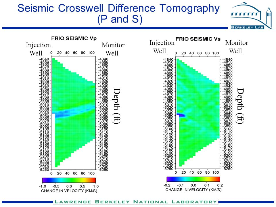 Seismic Crosswell Difference Tomography (P and S) Depth (ft) Injection Well Monitor Well Depth (ft) Injection Well Monitor Well