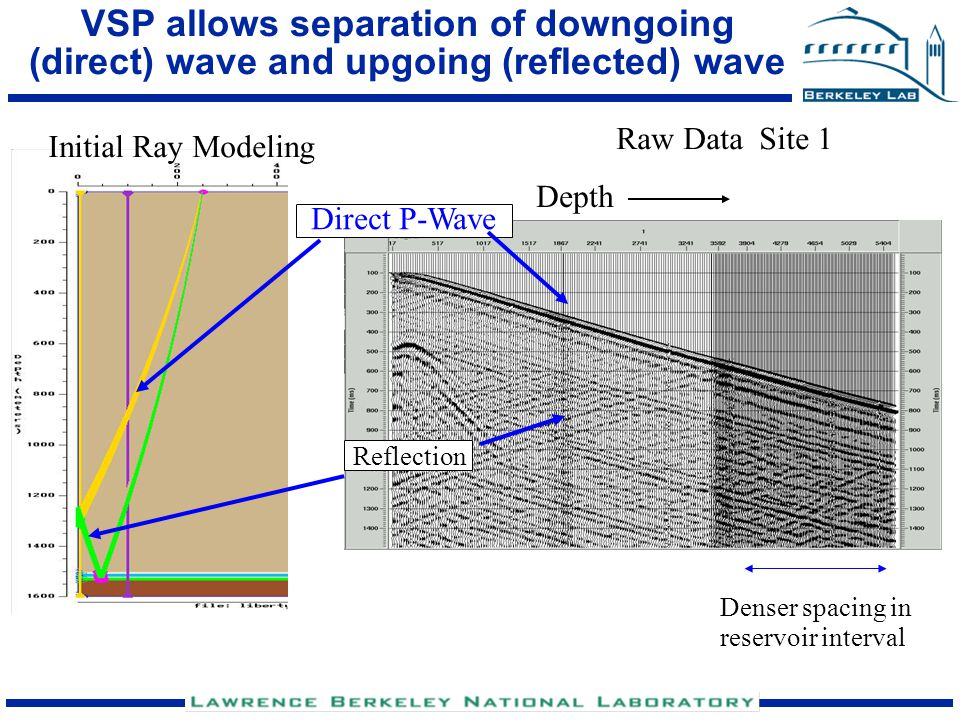 VSP allows separation of downgoing (direct) wave and upgoing (reflected) wave Direct P-Wave Denser spacing in reservoir interval Reflection Initial Ra