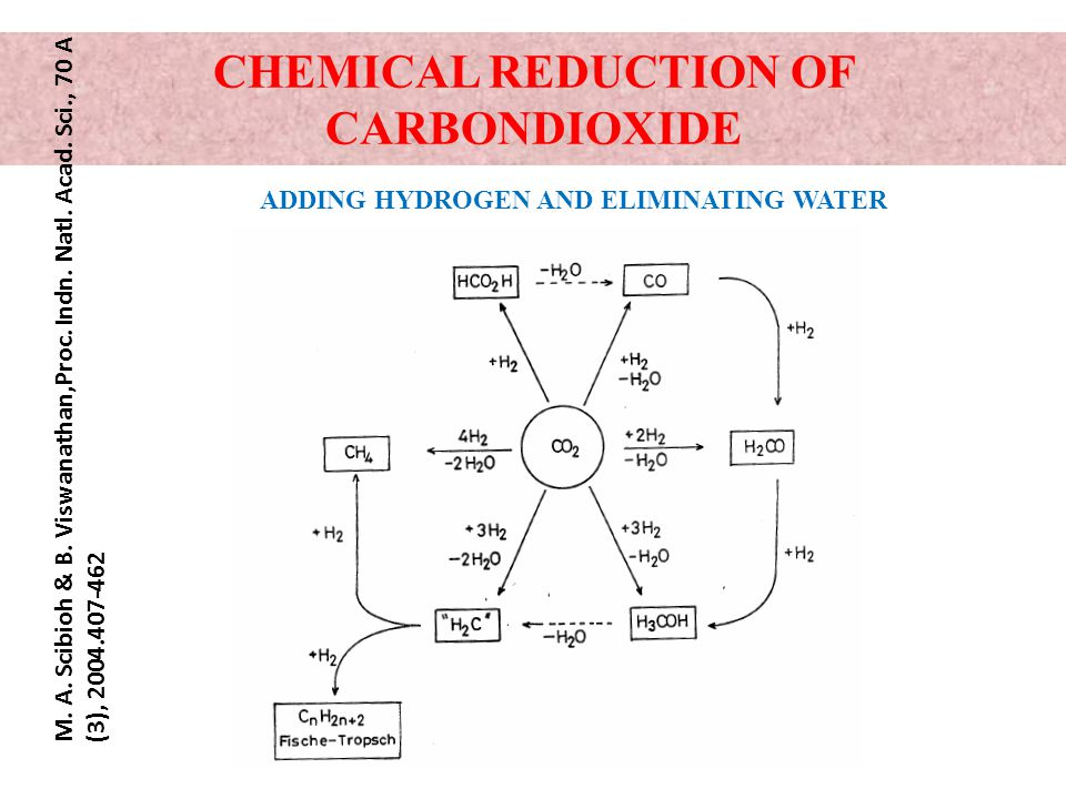 CHEMICAL REDUCTION OF CARBONDIOXIDE ADDING HYDROGEN AND ELIMINATING WATER M.