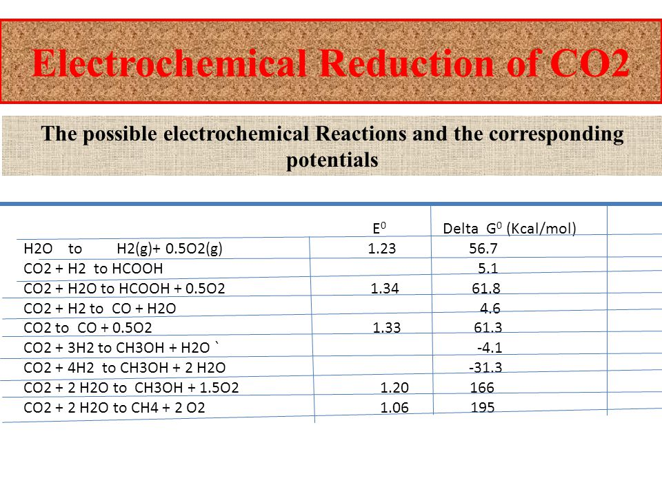 Electrochemical Reduction of CO2 The possible electrochemical Reactions and the corresponding potentials E 0 Delta G 0 (Kcal/mol) H2O to H2(g)+ 0.5O2(g) 1.23 56.7 CO2 + H2 to HCOOH 5.1 CO2 + H2O to HCOOH + 0.5O2 1.34 61.8 CO2 + H2 to CO + H2O 4.6 CO2 to CO + 0.5O2 1.33 61.3 CO2 + 3H2 to CH3OH + H2O ` -4.1 CO2 + 4H2 to CH3OH + 2 H2O -31.3 CO2 + 2 H2O to CH3OH + 1.5O2 1.20 166 CO2 + 2 H2O to CH4 + 2 O2 1.06 195