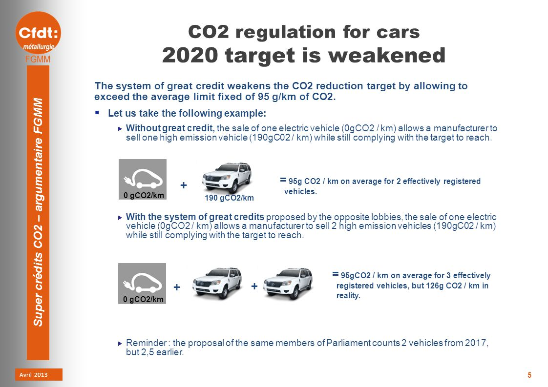 Avril 2013 Super crédits CO2 – argumentaire FGMM 5 CO2 regulation for cars 2020 target is weakened The system of great credit weakens the CO2 reduction target by allowing to exceed the average limit fixed of 95 g/km of CO2.
