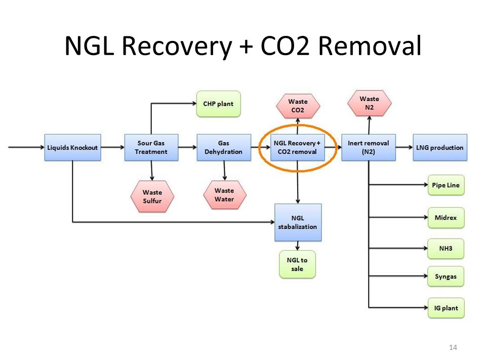 NGL Recovery + CO2 Removal 14