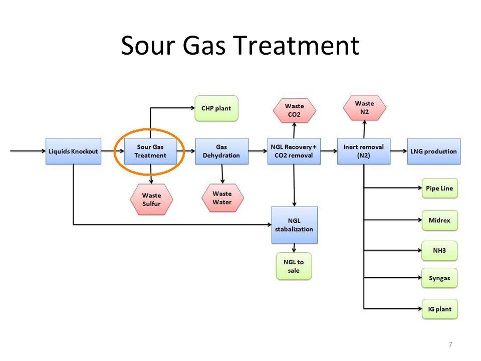 Sour Gas Treatment 7