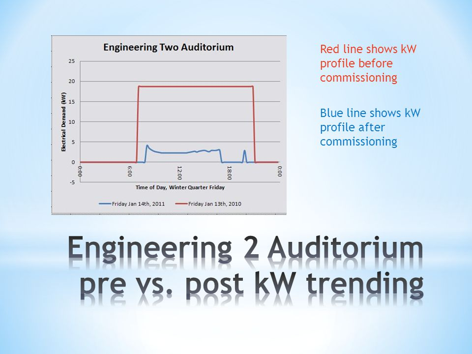 Red line shows kW profile before commissioning Blue line shows kW profile after commissioning