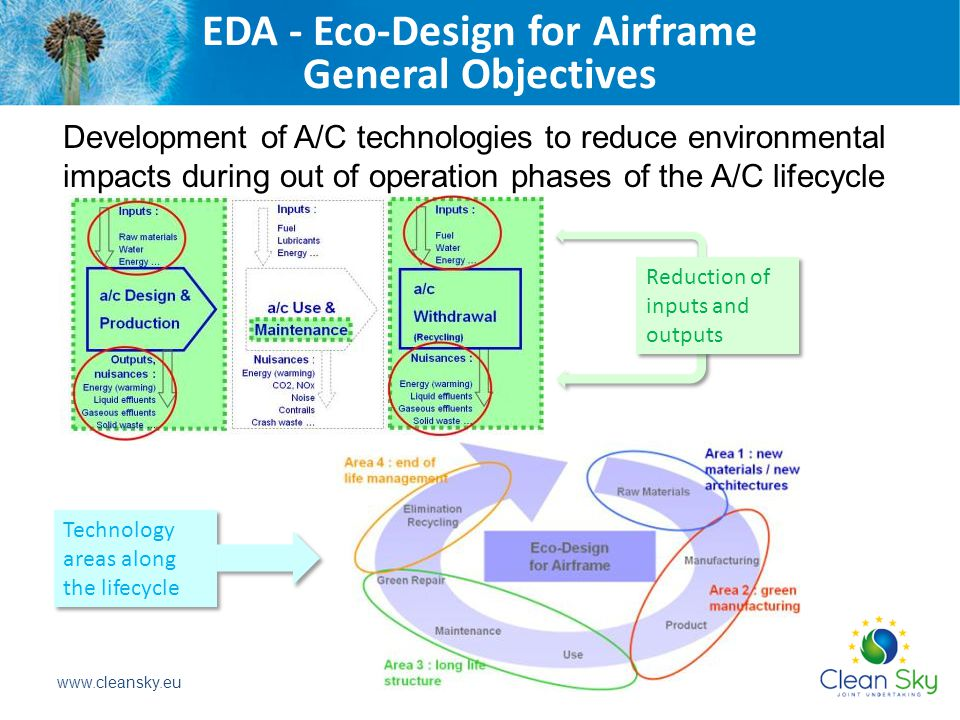 Development of A/C technologies to reduce environmental impacts during out of operation phases of the A/C lifecycle Reduction of inputs and outputs Technology areas along the lifecycle EDA - Eco-Design for Airframe General Objectives www.cleansky.eu