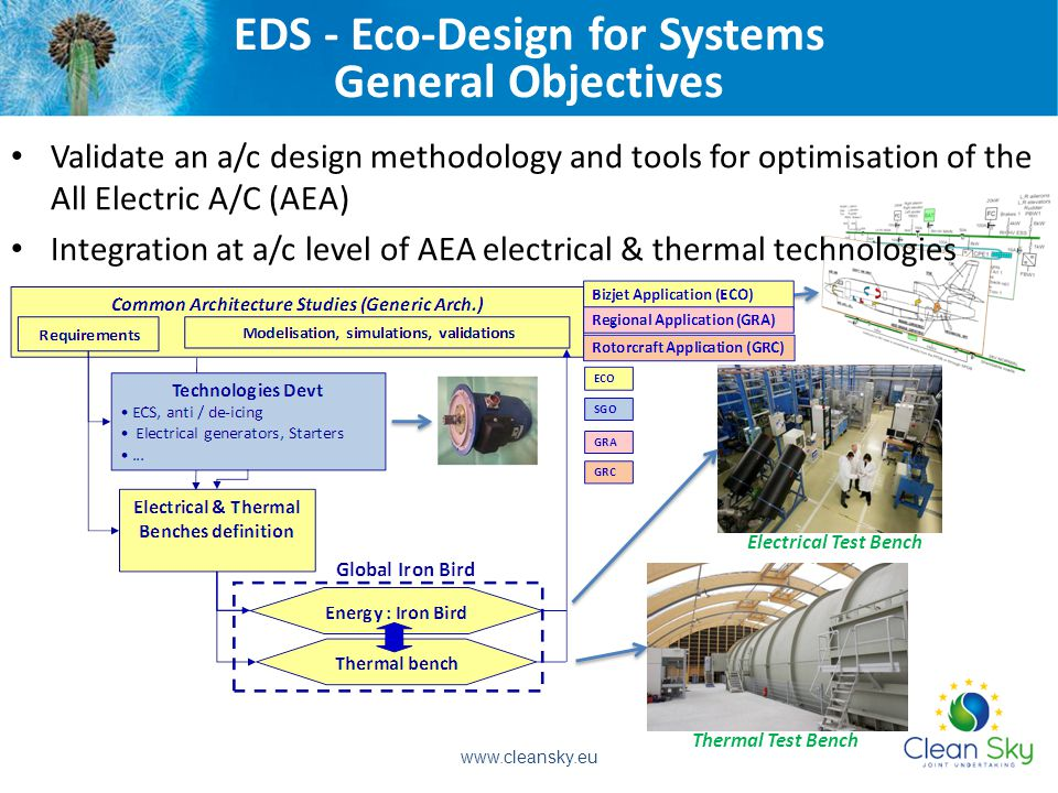 EDS - Eco-Design for Systems General Objectives Validate an a/c design methodology and tools for optimisation of the All Electric A/C (AEA) Integration at a/c level of AEA electrical & thermal technologies Electrical Test Bench Thermal Test Bench www.cleansky.eu