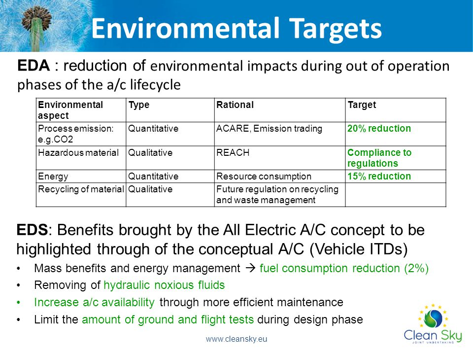 Environmental Targets EDA : reduction of environmental impacts during out of operation phases of the a/c lifecycle Environmental aspect TypeRationalTarget Process emission: e.g.CO2 QuantitativeACARE, Emission trading20% reduction Hazardous materialQualitativeREACHCompliance to regulations EnergyQuantitativeResource consumption15% reduction Recycling of materialQualitativeFuture regulation on recycling and waste management EDS: Benefits brought by the All Electric A/C concept to be highlighted through of the conceptual A/C (Vehicle ITDs) Mass benefits and energy management  fuel consumption reduction (2%) Removing of hydraulic noxious fluids Increase a/c availability through more efficient maintenance Limit the amount of ground and flight tests during design phase www.cleansky.eu