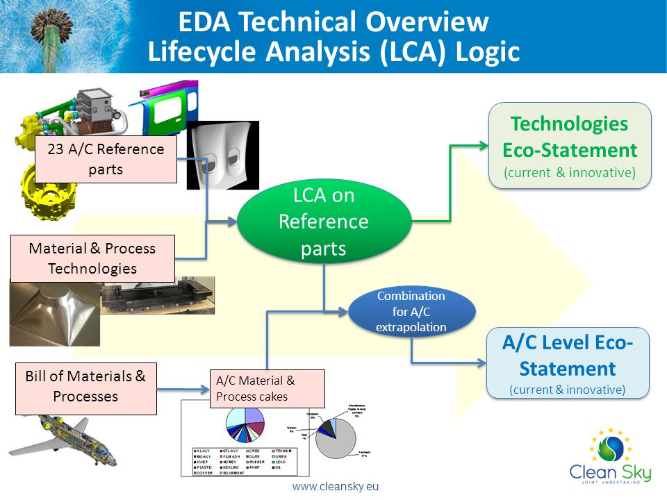 23 A/C Reference parts Bill of Materials & Processes A/C Material & Process cakes LCA on Reference parts Technologies Eco-Statement (current & innovative) Technologies Eco-Statement (current & innovative) Combination for A/C extrapolation A/C Level Eco- Statement (current & innovative) Material & Process Technologies EDA Technical Overview Lifecycle Analysis (LCA) Logic www.cleansky.eu