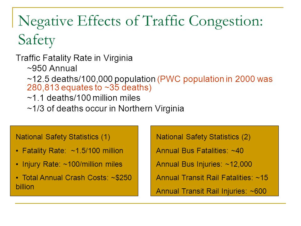 Negative Effects of Traffic Congestion: Safety Traffic Fatality Rate in Virginia ~950 Annual ~12.5 deaths/100,000 population (PWC population in 2000 was 280,813 equates to ~35 deaths) ~1.1 deaths/100 million miles ~1/3 of deaths occur in Northern Virginia National Safety Statistics (1) Fatality Rate: ~1.5/100 million Injury Rate: ~100/million miles Total Annual Crash Costs: ~$250 billion National Safety Statistics (2) Annual Bus Fatalities: ~40 Annual Bus Injuries: ~12,000 Annual Transit Rail Fatalities: ~15 Annual Transit Rail Injuries: ~600