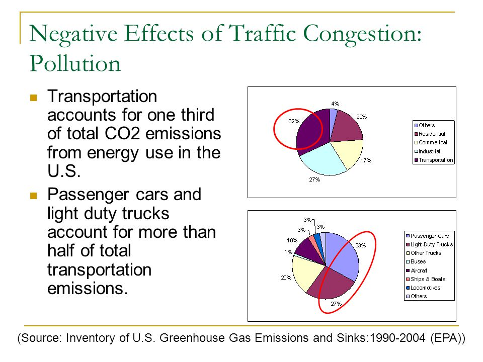 Negative Effects of Traffic Congestion: Pollution Transportation accounts for one third of total CO2 emissions from energy use in the U.S.