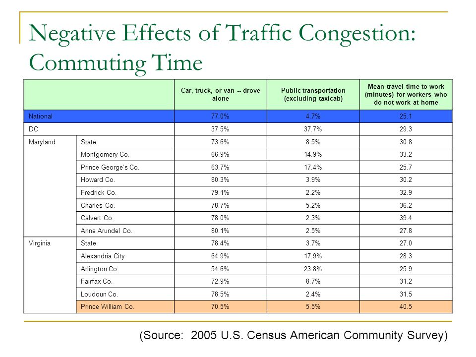 How are we commuting everyday? (70%) Warrenton Interstate 95 Route 29 Route 66 Route 28 Manassas