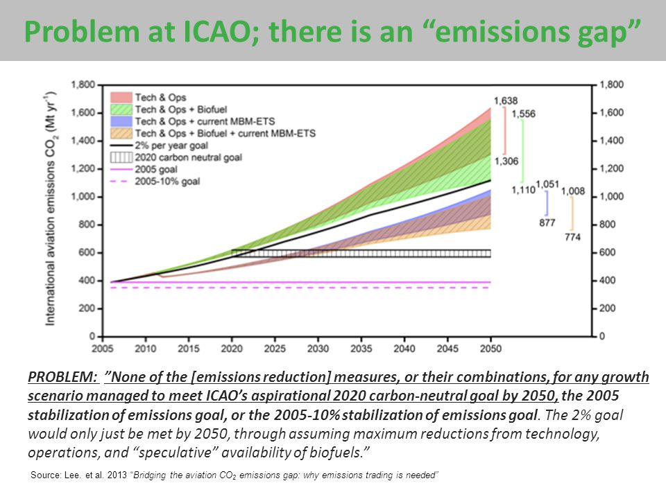 "Problem at ICAO; there is an ""emissions gap"" PROBLEM: ""None of the [emissions reduction] measures, or their combinations, for any growth scenario mana"