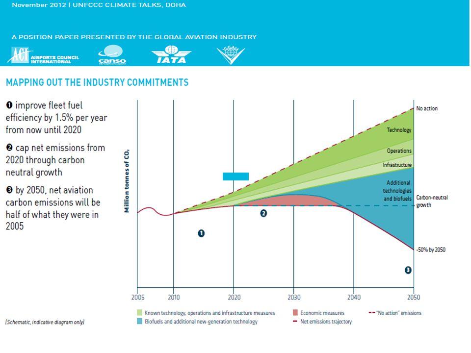 www.transportenvironment.org IATA's Credibility Gap
