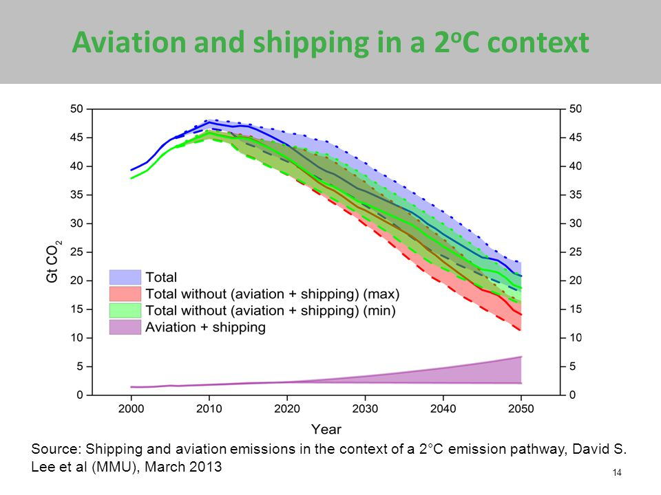 Aviation and shipping in a 2 o C context 14 Source: Shipping and aviation emissions in the context of a 2°C emission pathway, David S.