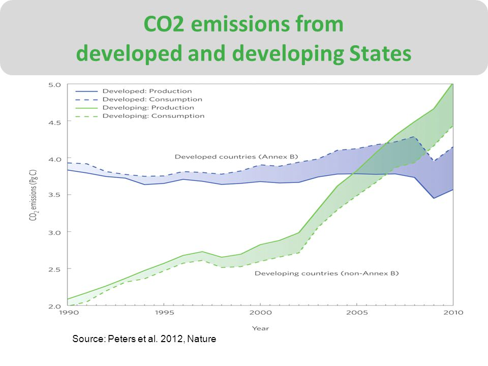 CO2 emissions from developed and developing States Source: Peters et al. 2012, Nature