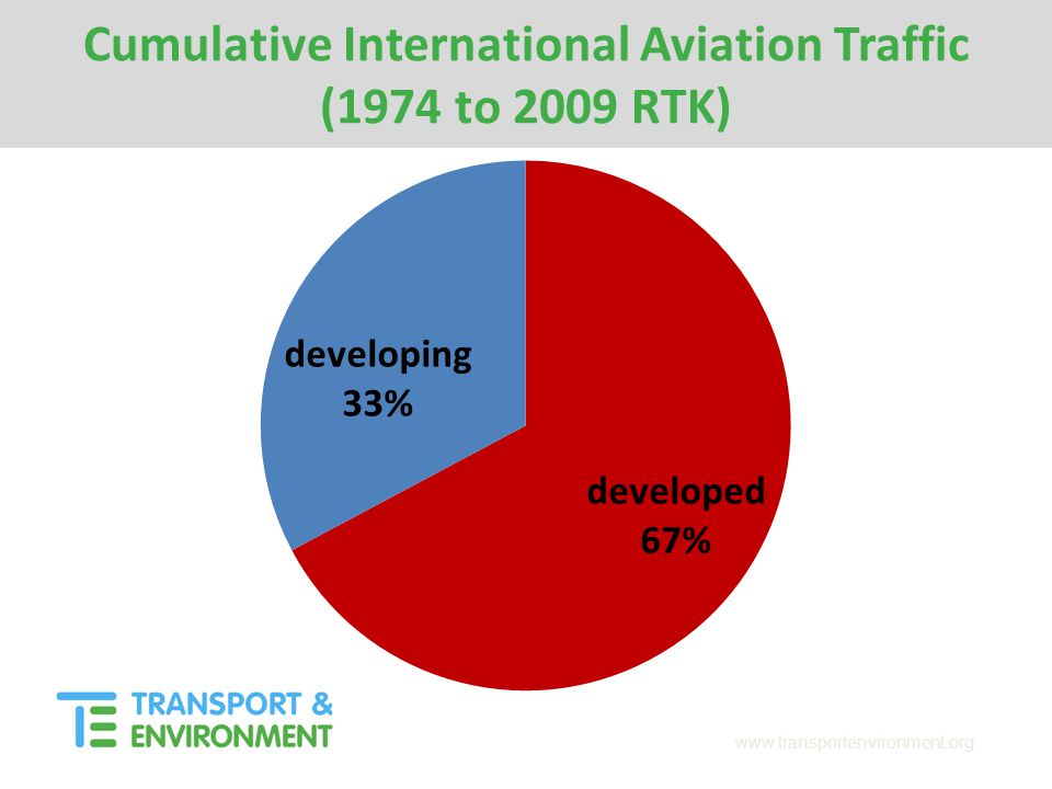 www.transportenvironment.org Cumulative International Aviation Traffic (1974 to 2009 RTK)