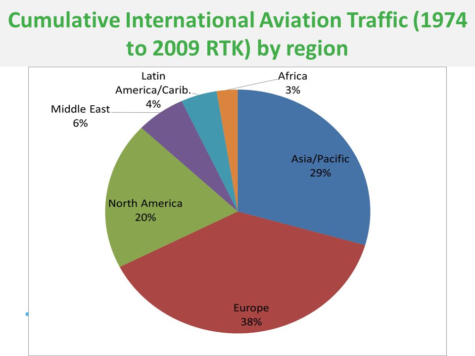 www.transportenvironment.org Cumulative International Aviation Traffic (1974 to 2009 RTK) by region