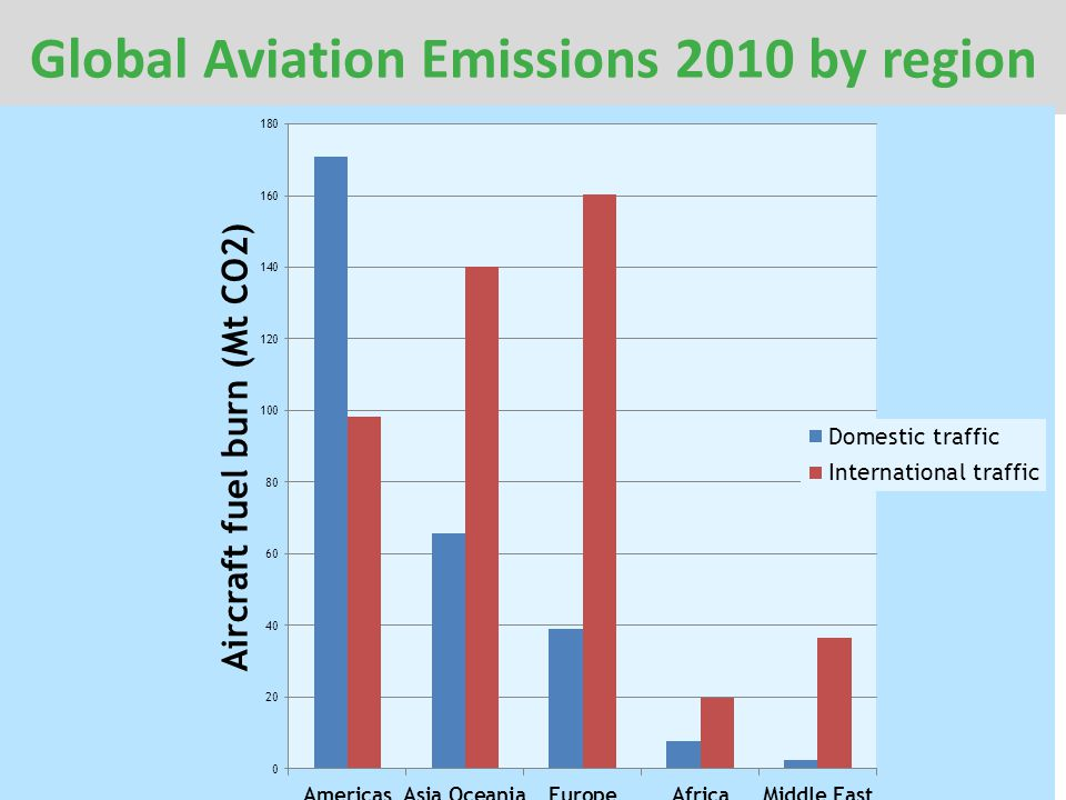 Global Aviation Emissions 2010 by region