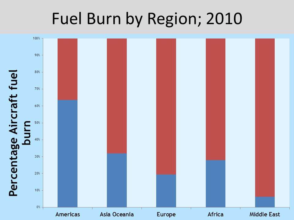 Fuel Burn by Region; 2010