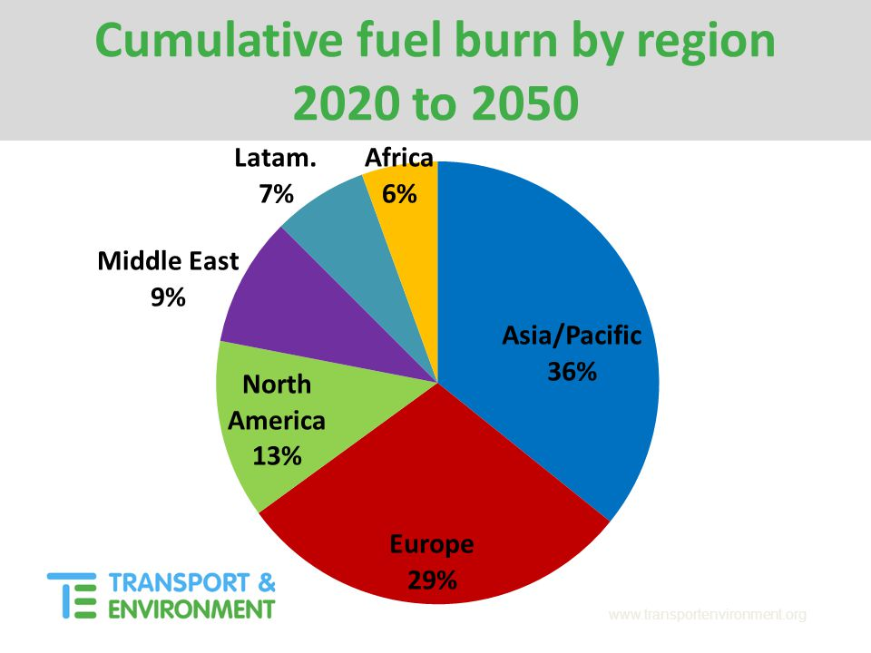 www.transportenvironment.org Cumulative fuel burn by region 2020 to 2050
