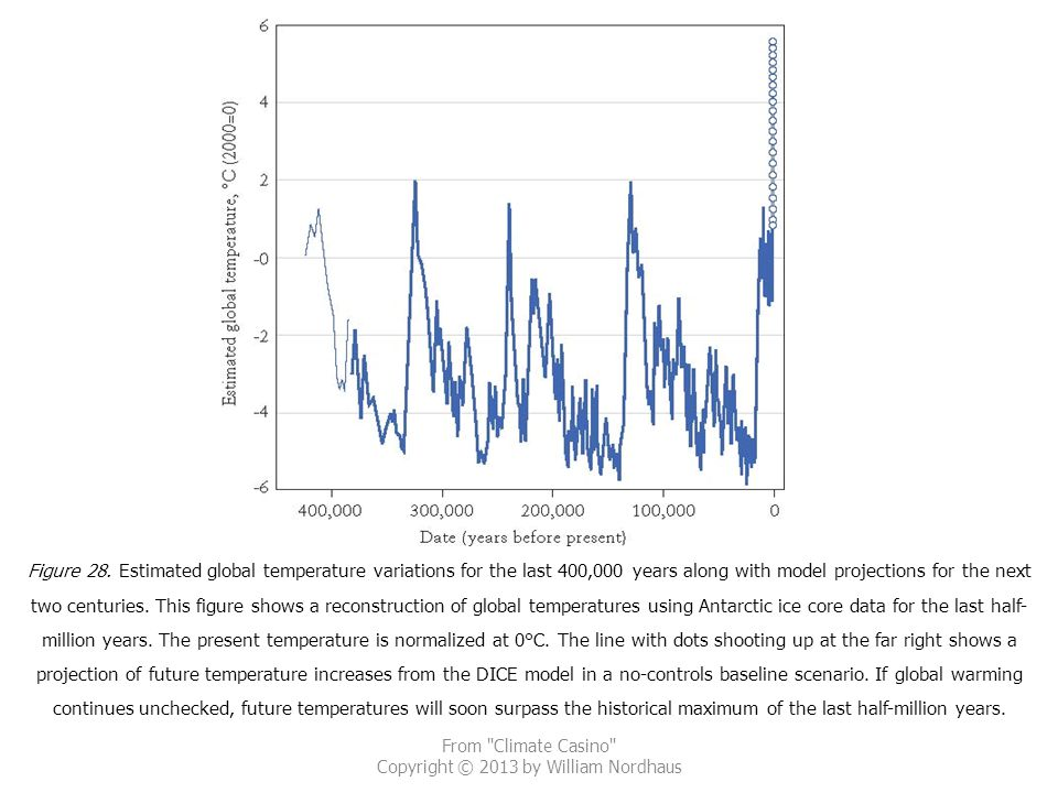 From Climate Casino Copyright © 2013 by William Nordhaus Figure 28.