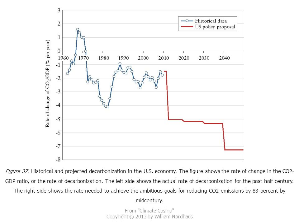 From Climate Casino Copyright © 2013 by William Nordhaus Figure 37.