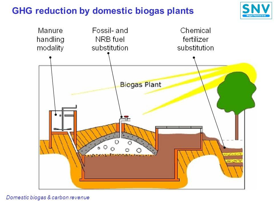 Domestic biogas & carbon revenue GHG reduction potential for domestic biogas GHG reduction range: 1.7 to 6 tons CO 2 eq / plant / yr