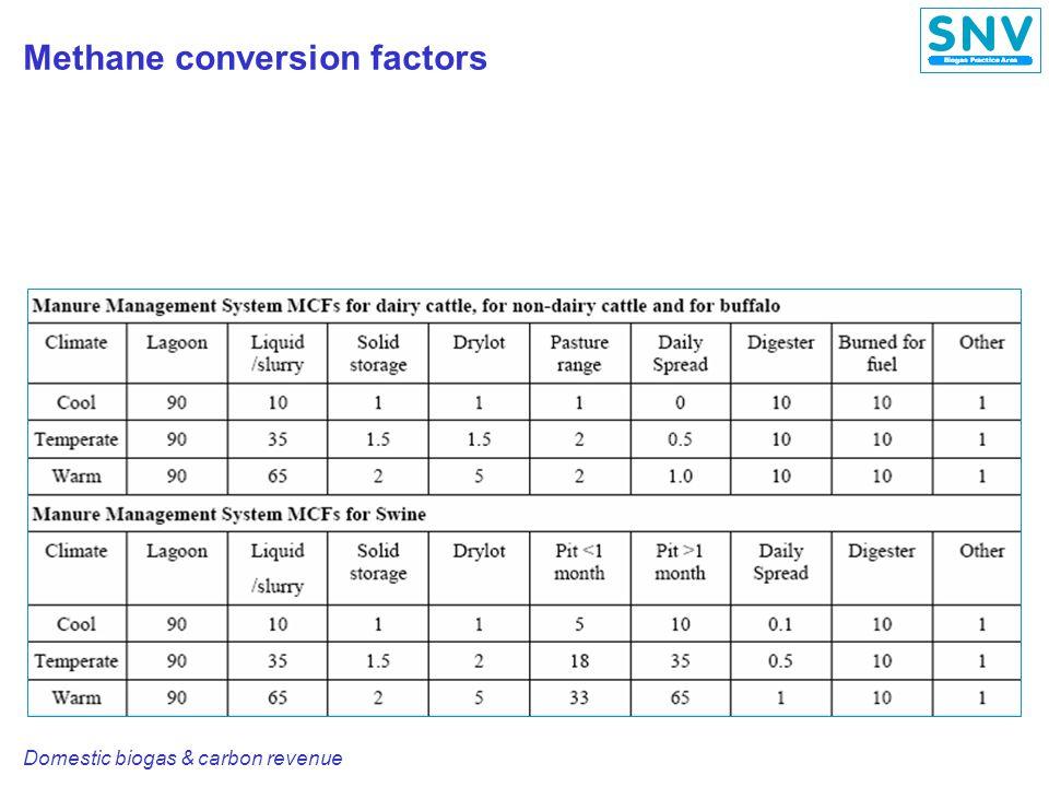 Domestic biogas & carbon revenue CDM project cycle