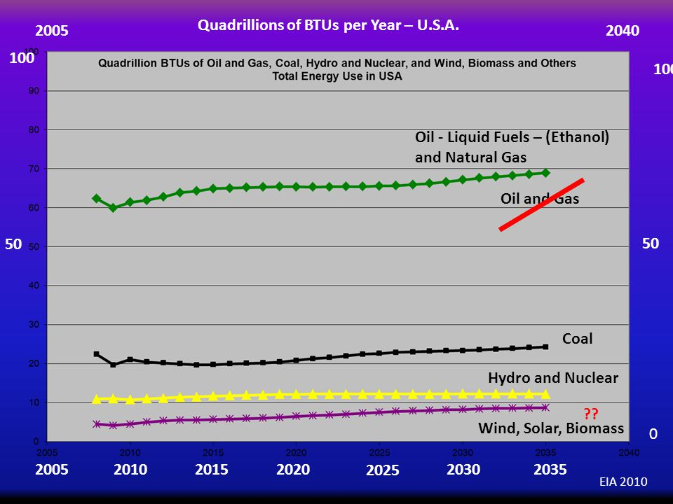 Oil and Gas Coal Hydro and Nuclear Wind, Solar, Biomass EIA 2010 2005 2040 50 0 Quadrillions of BTUs per Year – U.S.A.