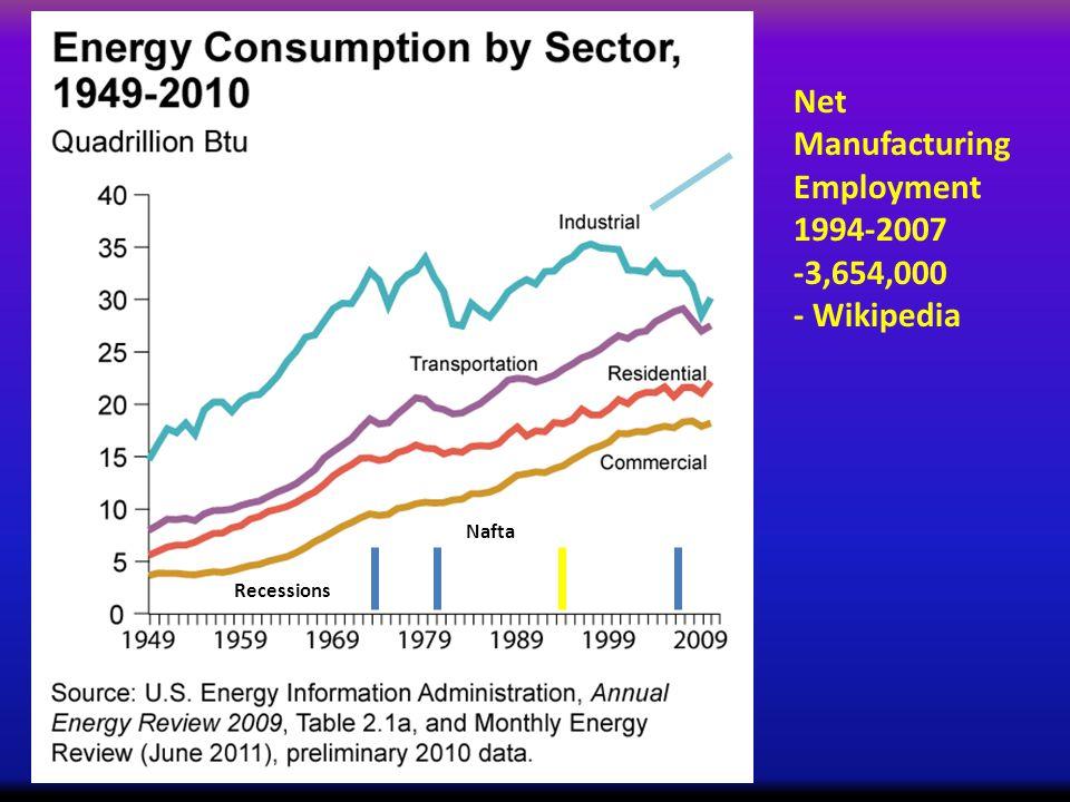 Recessions Nafta Net Manufacturing Employment 1994-2007 -3,654,000 - Wikipedia