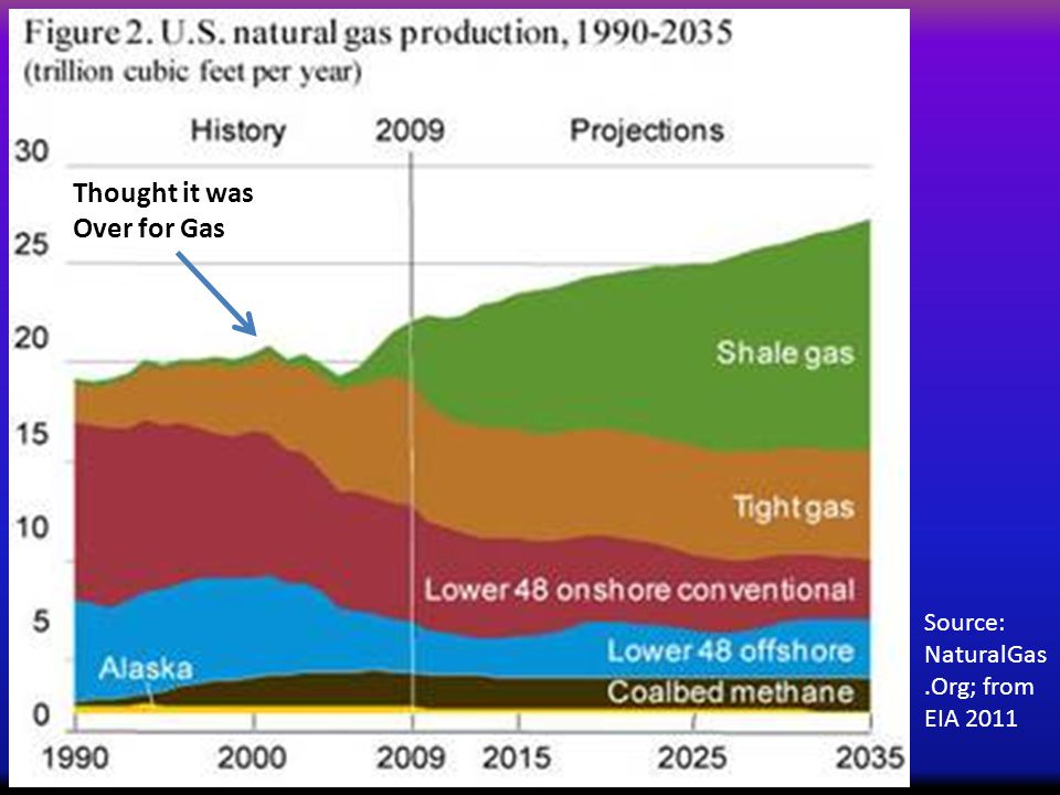 Source: NaturalGas.Org; from EIA 2011 Thought it was Over for Gas