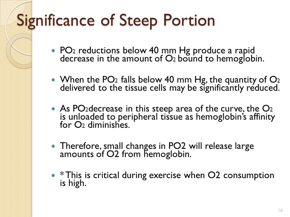 Significance of Steep Portion PO 2 reductions below 40 mm Hg produce a rapid decrease in the amount of O 2 bound to hemoglobin.