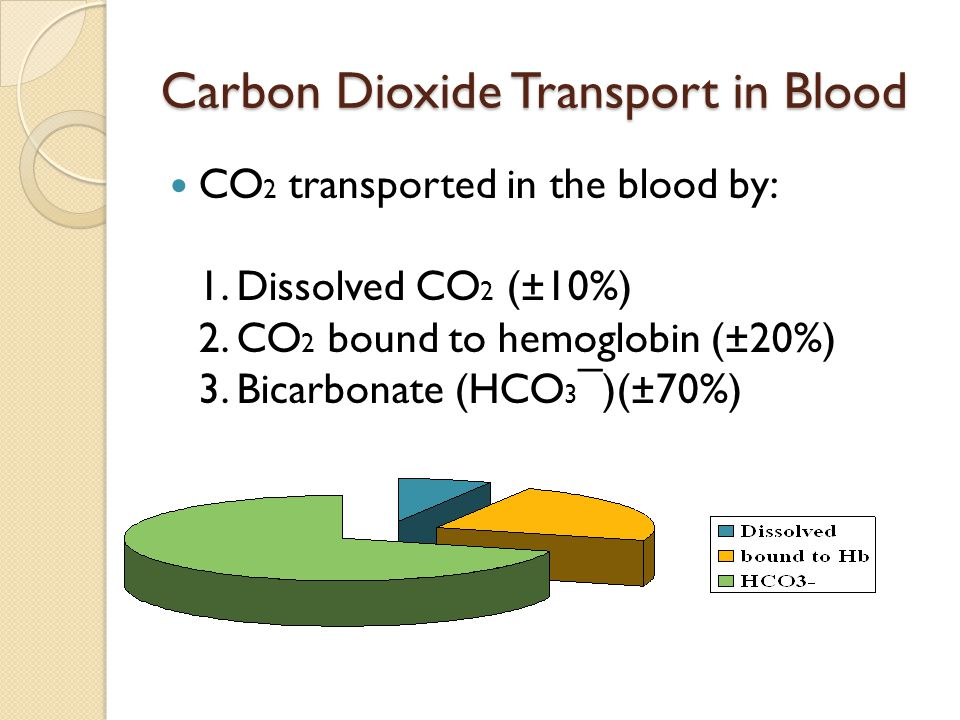 Carbon Dioxide Transport in Blood CO 2 transported in the blood by: 1.