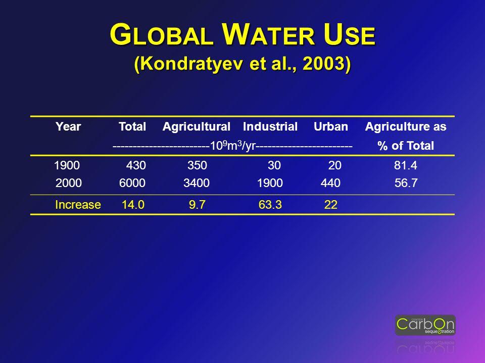 G LOBAL W ATER U SE (Kondratyev et al., 2003) YearTotalAgriculturalIndustrialUrbanAgriculture as ------------------------10 9 m 3 /yr-----------------