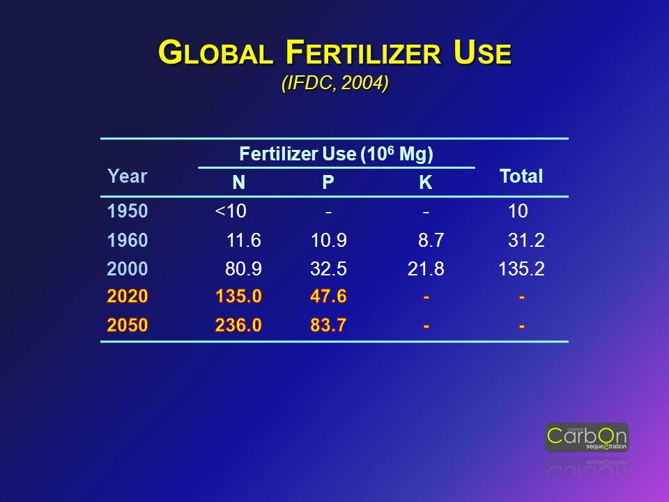 G LOBAL F ERTILIZER U SE (IFDC, 2004) Year Fertilizer Use (10 6 Mg) Total NPK Year Fertilizer Use (10 6 Mg) Total NPK 1950 <10-- 10 1960 11.610.9 8.7