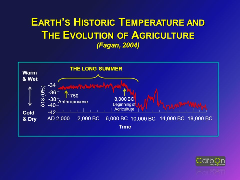 -38 18,000 BC 6,000 BC14,000 BC 10,000 BC 2,000 BCAD 2,000 -42 -40 -36 -34 Warm & Wet Cold & Dry δ18 (0%) 8,000 BC Beginning of Agriculture 1750 Anthr