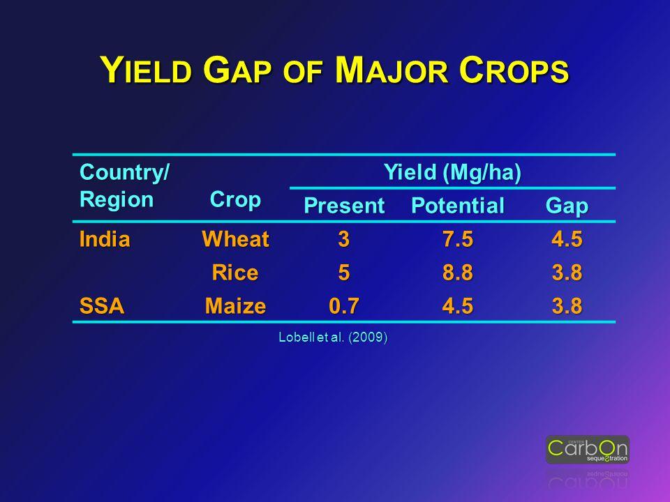 Country/ Region Crop Yield (Mg/ha) PresentPotentialGap IndiaWheat37.54.5 Rice58.83.8 SSAMaize0.74.53.8 Lobell et al. (2009)Lobell et al. (2009) Y IELD