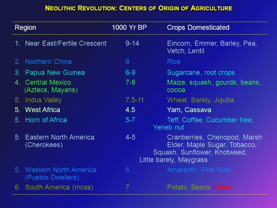 N EOLITHIC R EVOLUTION : C ENTERS OF O RIGIN OF A GRICULTURE Region1000 Yr BP Crops Domesticated 1.Near East/Fertile Crescent9-14Eincorn, Emmer, Barle