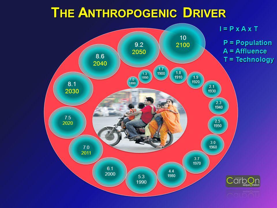 1.0 1800 1.3 1850 1.7 1900 1.8 1910 1.9 1920 2.1 1930 2.3 1940 2.5 1950 3.0 1960 3.7 1970 4.4 1980 5.3 1990 6.1 2000 7.0 2011 7.5 2020 8.1 2030 8.6 2040 9.2 2050 10 2100 I = P x A x T I = P x A x T P = Population P = Population A = Affluence A = Affluence T = Technology T = Technology T HE A NTHROPOGENIC D RIVER