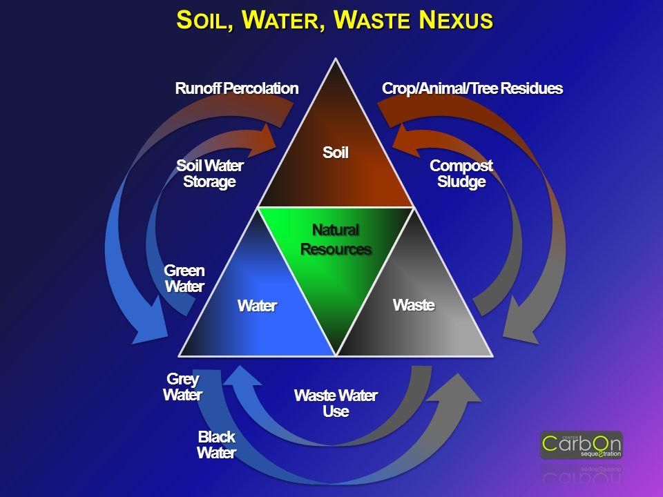 S OIL, W ATER, W ASTE N EXUS Soil NaturalResources Water Waste Runoff Percolation Soil Water Storage GreenWater GreyWater BlackWater Waste Water Use CompostSludge Crop/Animal/Tree Residues