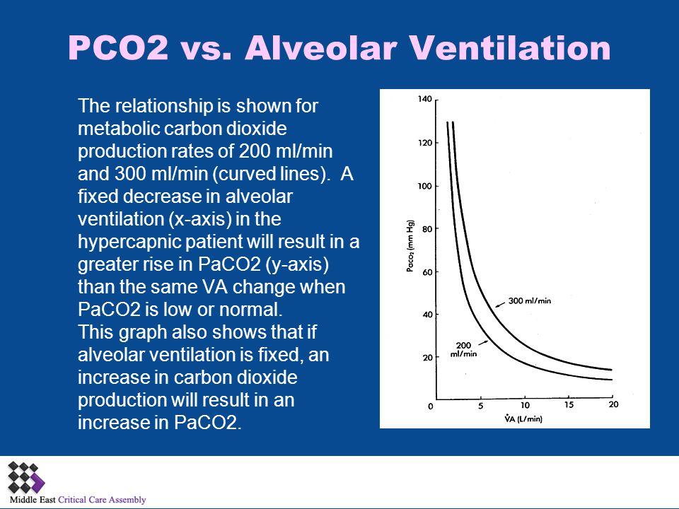 PCO2 vs.