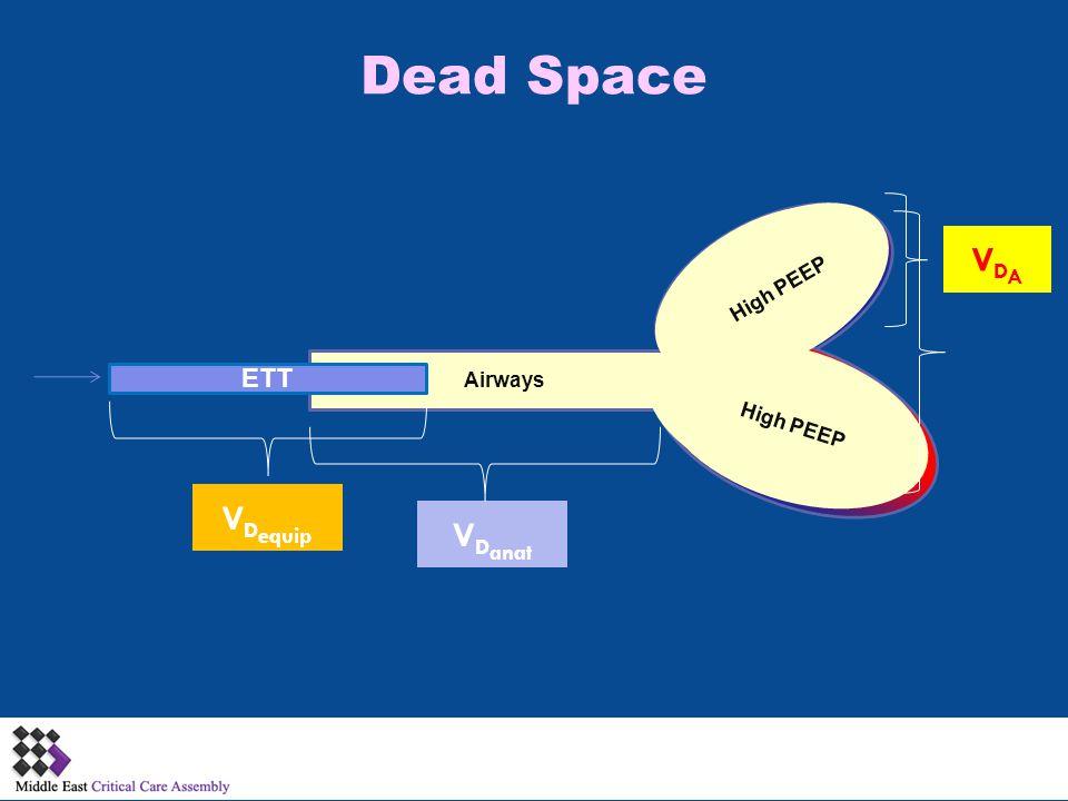 Dead Space Airways Alveoli Alveolus ETT Alveolus V D equip V D anat VDAVDA High PEEP