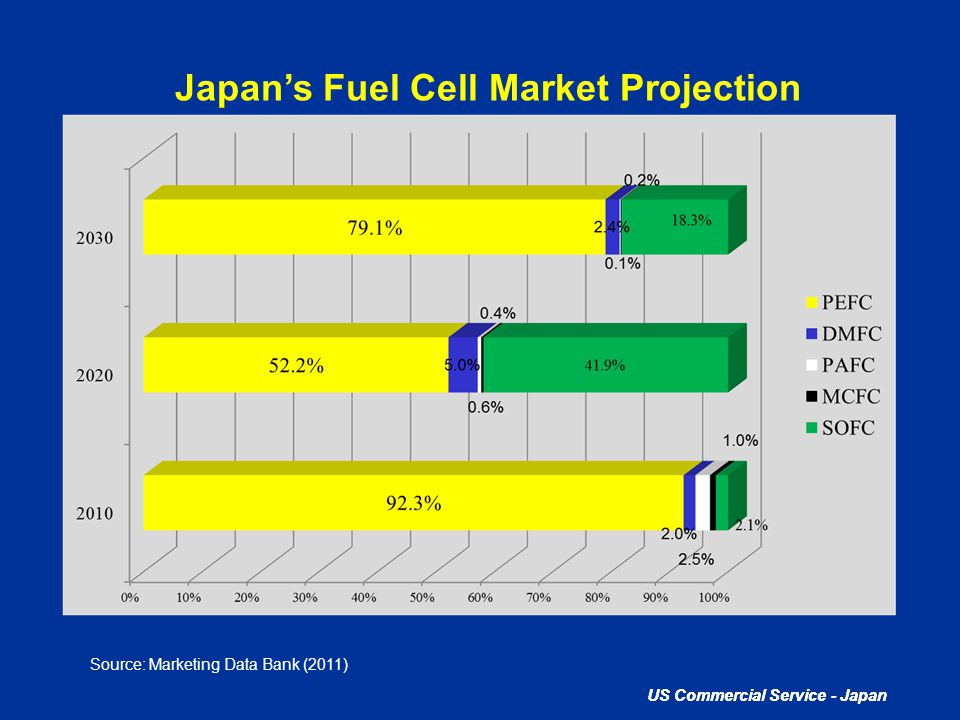 US Commercial Service - Japan Japan's Fuel Cell Market Projection Source: Marketing Data Bank (2011)