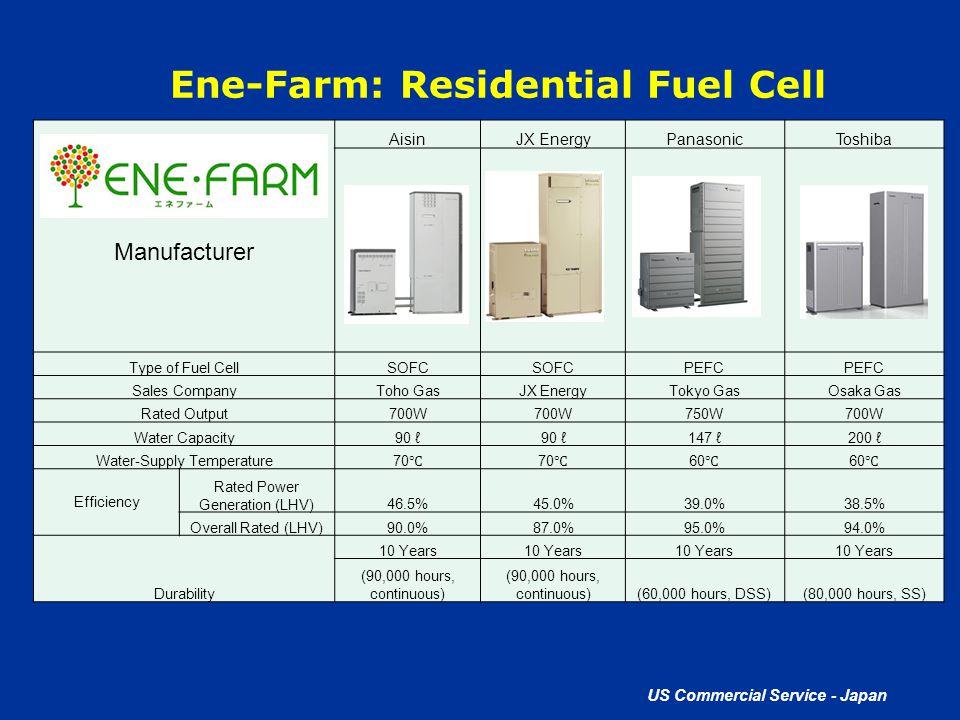 US Commercial Service - Japan Ene-Farm: Residential Fuel Cell Manufacturer AisinJX EnergyPanasonicToshiba Type of Fuel CellSOFC PEFC Sales CompanyToho
